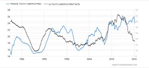 Youth Unemployment France&UK