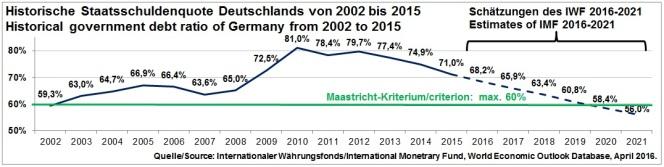 Historische_Staatsschuldenquote_Deutschlands_von_2002_bis_2015